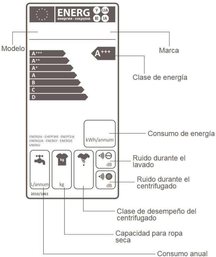 etiqueta energetica lavadoras