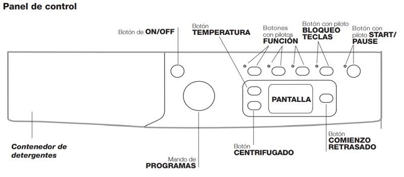 panel de control Indesit EWE 81252 W EU