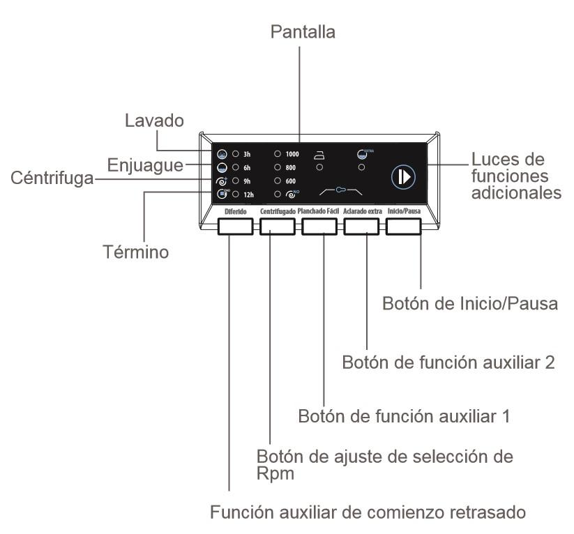 pantalla electronica SMEG LBW610ES