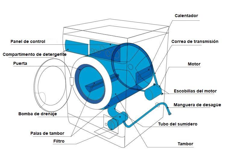 partes de una lavadora