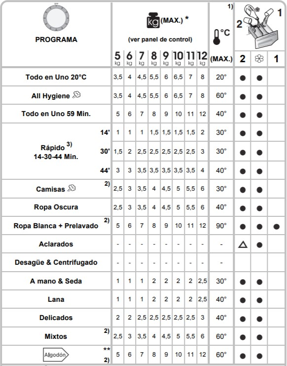 tabla de programas DXOA 510AC3 hoover