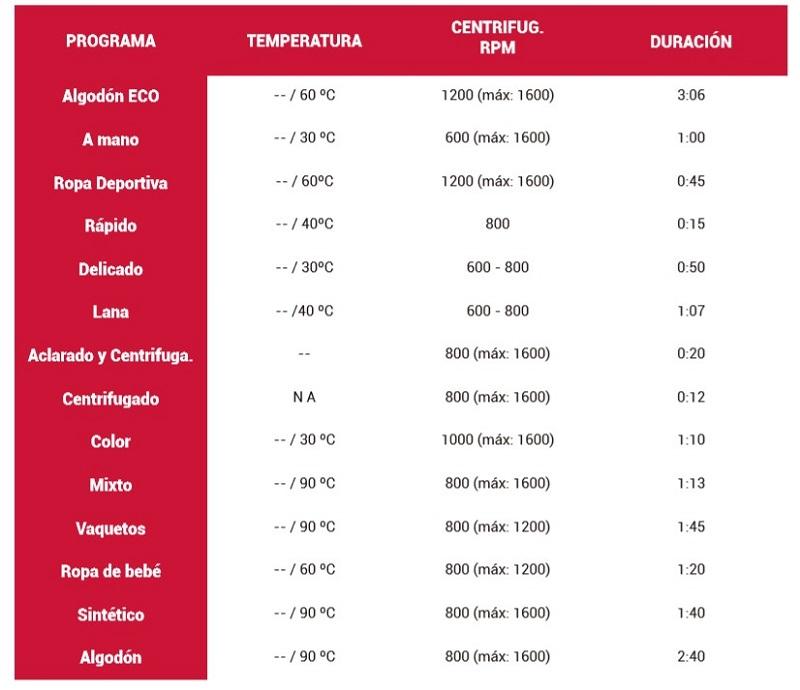 tabla programas evvo 3.9 lavadora